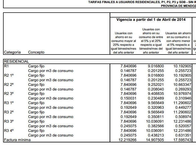 cuadro tarifario gas mendoza 1º de Abril 201 4