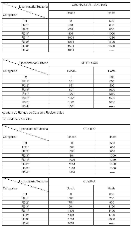 cuadros de categorias de consumo