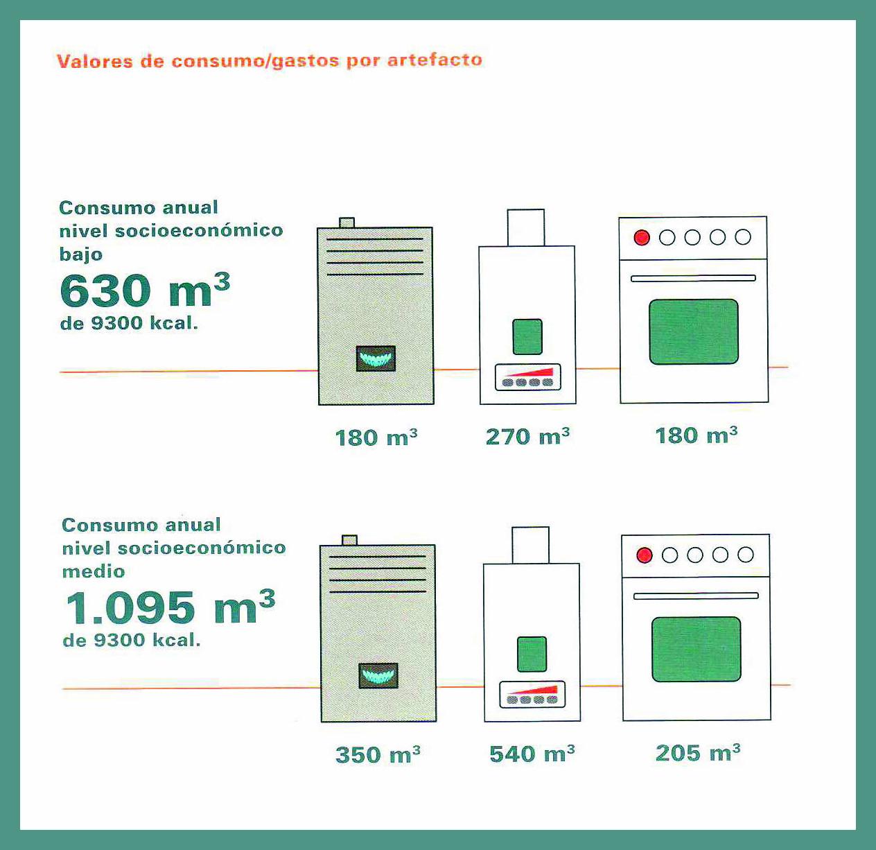valores de consumo gastos por artefacto 1
